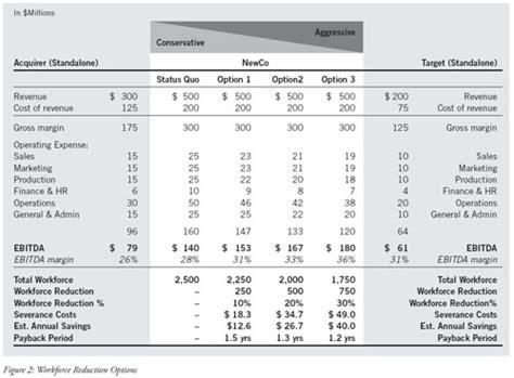 workforce reduction merger synergies through workforce reduction