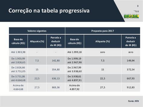 valor irrf 2016 dependente projeto de lei altera 231 245 es do imposto de renda receita