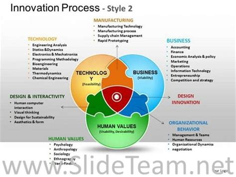 Innovation Process Venn Ppt Diagram Powerpoint Diagram Innovative Creative Circle Presentation
