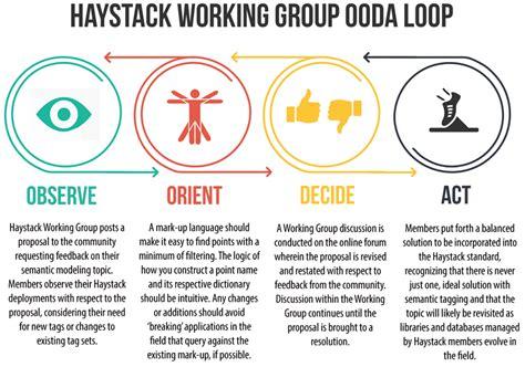 Automatedbuildings Com Article The Wouda Couda And Ooda Ooda Loop Diagram