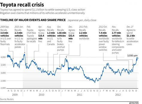 Toyota Stock History Toyota Recall Crisis News Israel News Israel
