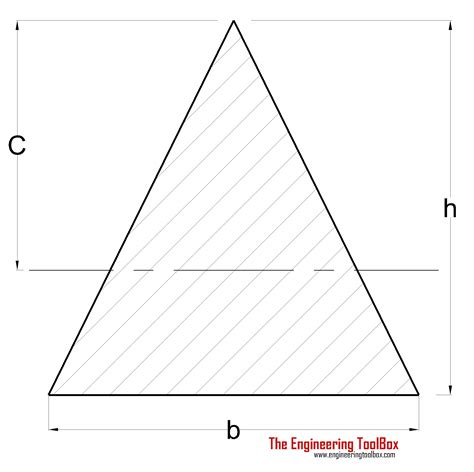 triangle cross section radius of gyration in structural engineering