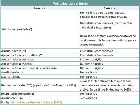 calculo do inss de autonomo tabela do contribuinte individual 2016