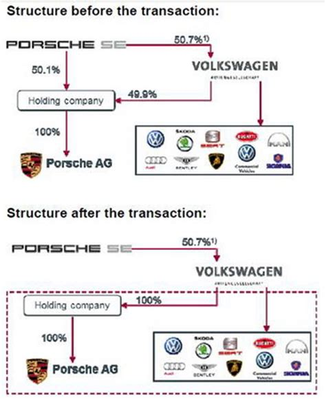 Porsche Holding Se by Volkswagen And Porcshe Are Merging Popsop