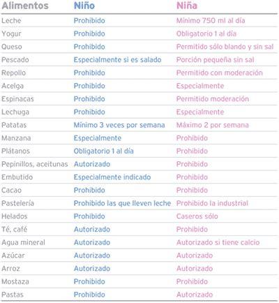 Calendario Chino 2012 Sexo Bebe Dosis De Lala Elegir El Sexo Bebe