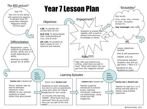 visual lesson plan template scope of work readers