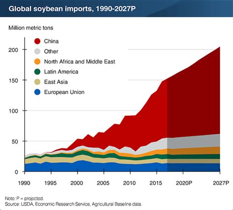usda agricultural projections to 2022 usda ers home world soybean imports to grow 30 by 2027 the van trump