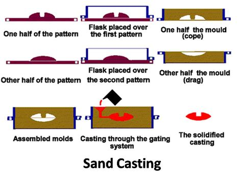 classification of pattern in casting types of casting in manufacturing mech4study