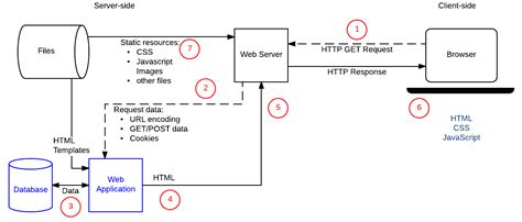 javascript draw layout introduction to the server side learn web development mdn