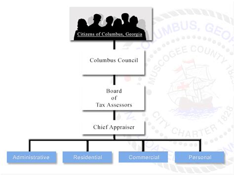 Muscogee County Property Tax Records Tax Assessors Org Chart