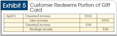 Gift Cards For Employees Tax Issues - lost and found booking liabilities and breakage income for unredeemed gift cards
