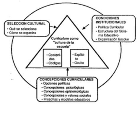 Modelo Curricular Funcionalista Teor 237 A Curricular La Gu 237 A De Educaci 243 N