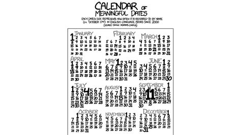 What Calendar Day Of The Year Is It How Important Each Day Of The Year Is Visualised