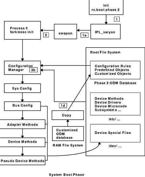 booting process of computer with diagram understanding system boot processing