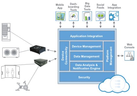 Flatform M2m machine to machine platform everyware cloud how it works