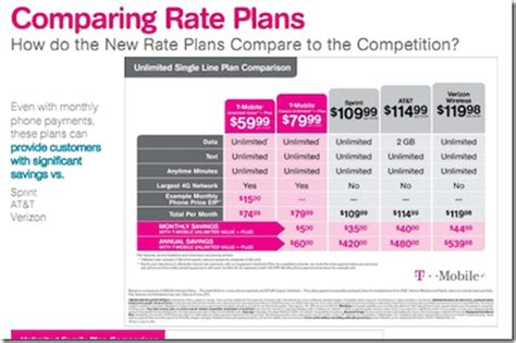 tmobile dropping prices on plans to compete with sprint