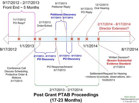 Ptab Search March 2014 Update To Ptab Trial Statistics
