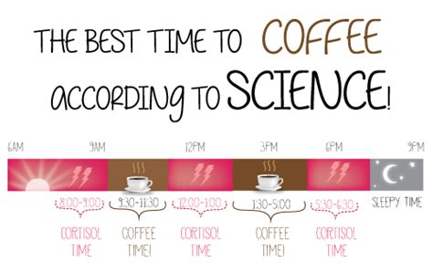 Best To This - the best time to drink coffee according to science i