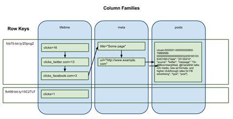 hbase schema introduction for programmers seibert