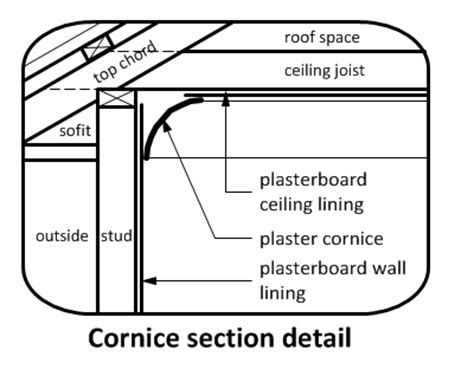 Section Drawing Definition by Wall And Ceiling Junctions