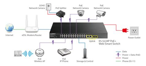 wiring diagram for poe access points and poe switch ip