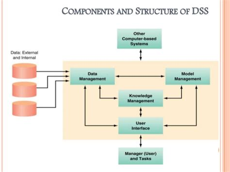 diagram of decision support system decision support systems manual mind42