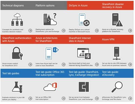 Office 365 Mail Categories Exchange Anywhere Solutions Using Office Servers And The