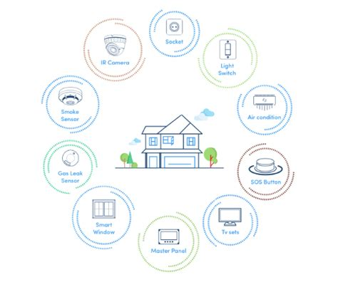 home automation using of things iot