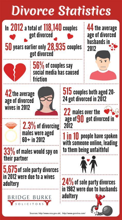 texas divorce facts texas divorce source divorce statistics visual ly