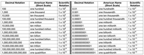 large names big and small numbers hollymath