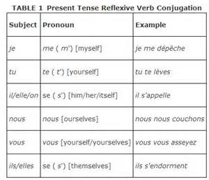 reflexive verbs examples french