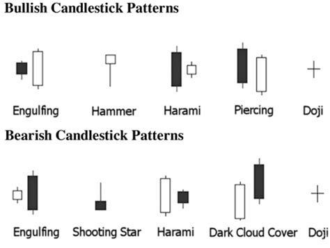 candlestick pattern performance improbable research 187 blog archive