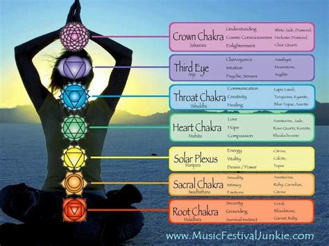 chakra colors in order chakra chart sending and acceptance to the energy