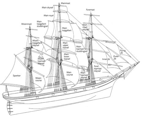 ship diagram sailing ship diagram ships