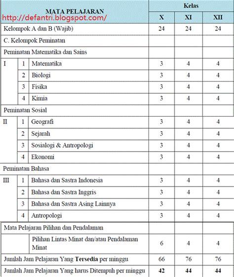 Sosiologi Sma Kurikulum 2013 Jilid 2 struktur kurikulum 2013 sma