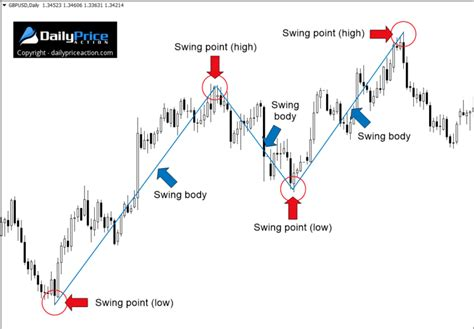 forex swing trading forex swing trading the ultimate guide pdf sheet