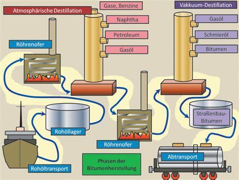 Bitumen Zum Streichen 41 by Bitumen Zum Streichen Bitumen Dachlack Eigenschaften