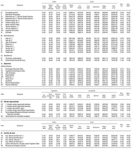 tabla salarial para la contrataci 243 n colectiva de los tabla de valores de la contruccion uocra tabla de valor