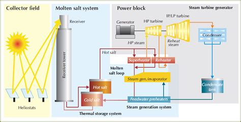 solar thermal power plant diagram dish solar power plant diagram dish free engine image