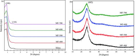 xrd pattern of mesoporous silica synthesis of nitrogen doped mesoporous carbons for carbon
