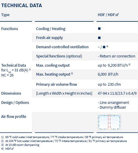 ltg induction units ltg active chilled beam hdf