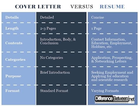 Difference Between Resume And Cover Letter by Difference Between Cover Letter And Resume Difference