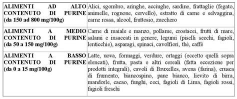 alimenti da evitare per l acido urico urato acido urico basso acido urico fisioterapia acido
