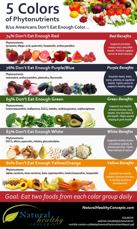 Eat Detox Food Color diet infographic 5 colors of phytonutrients