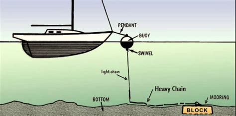 boat anchor buoy system list of synonyms and antonyms of the word mooring anchors