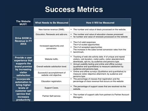 Success Metrics Website Planning Template