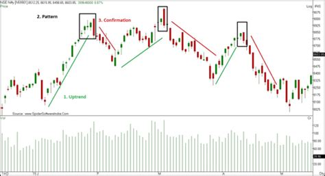 candlestick pattern of nifty darkness lies one inch ahead profit hunter newsletter