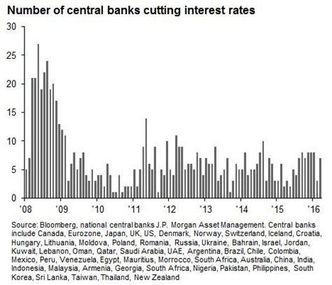 Tassi Banche Centrali by Banche Centrali 690 Tagli Ai Tassi Dalla Crisi 2008
