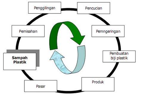 layout pabrik plastik siklus pengolahan limbah plastik segala mesin olah