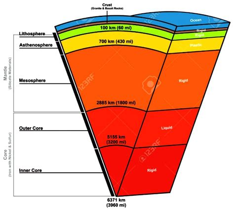 layout of earth s interior diagram diagram of earth s interior structure